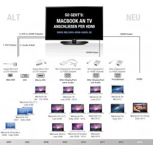 Infografik: Macbook an Fernseher anschließen. Welcher Adapter wird benötigt?