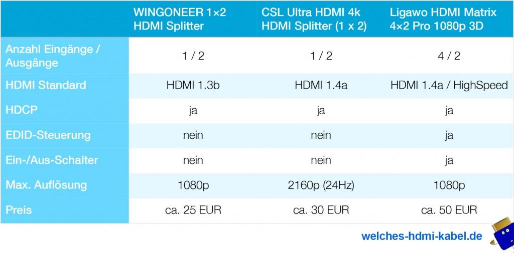 Tabelle: HDMI Splitter im Test