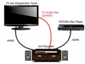 hdmi arc so funktioniert der audio return channel. Black Bedroom Furniture Sets. Home Design Ideas