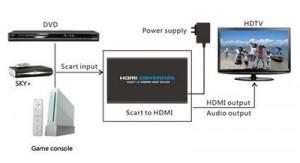 Scart HDMI Adapter - Anschlusskizze