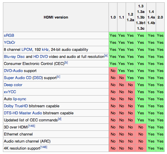 HDMI 2.0 - Spezifikationen im Überblick