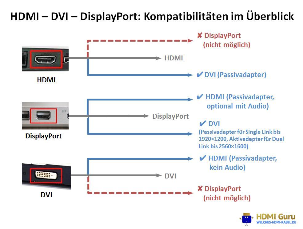 HDMI, DVI, DisplayPort: Digitale Videoanschlüsse verbinden