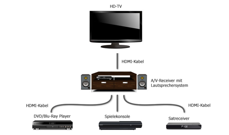 5 gr nde warum av receiver hdmi unterst tzen sollten. Black Bedroom Furniture Sets. Home Design Ideas
