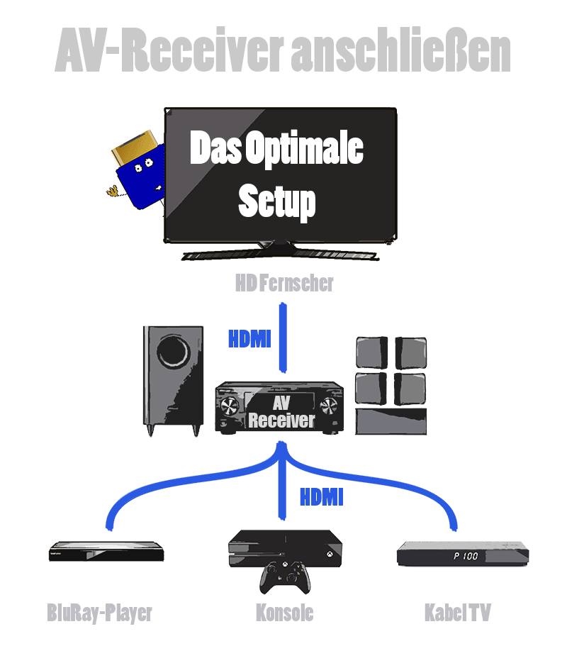 av receiver anschlie en anleitung mit optimierungstipps. Black Bedroom Furniture Sets. Home Design Ideas