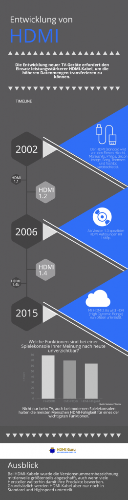 Infografik zur Geschichte des HDMI-Kabels