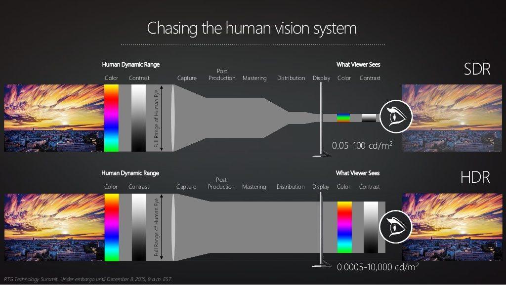 HDMI HDR vs Menschliches Sichtfeld